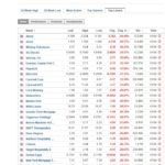 Stock market top losers January 17 2020