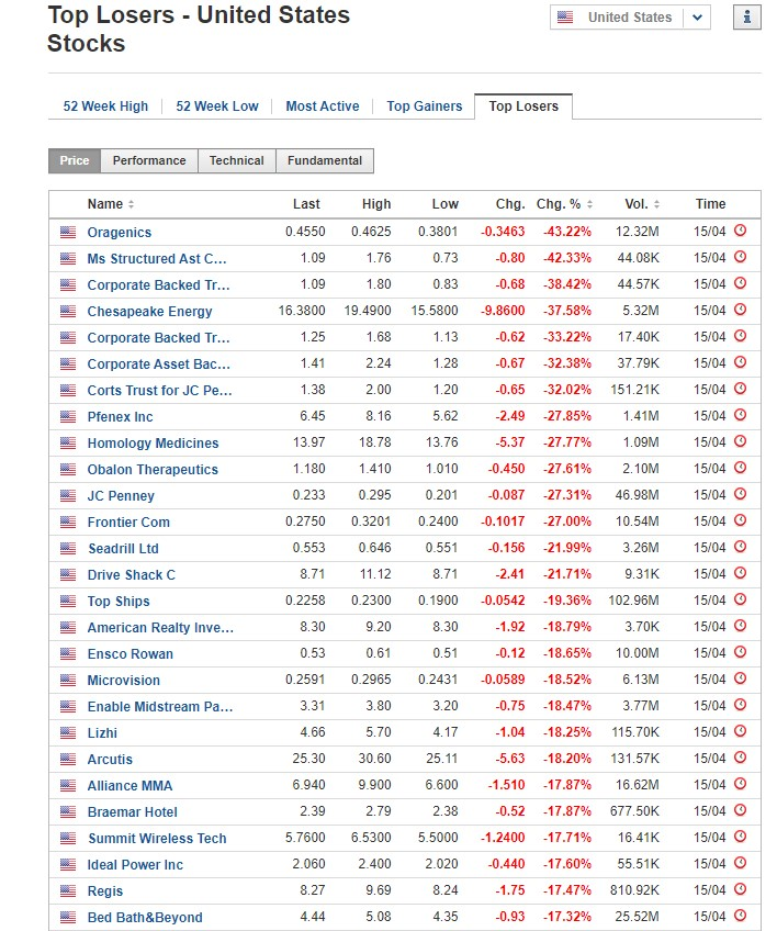 Stocks biggest losers for April 15, 2020, US stock market