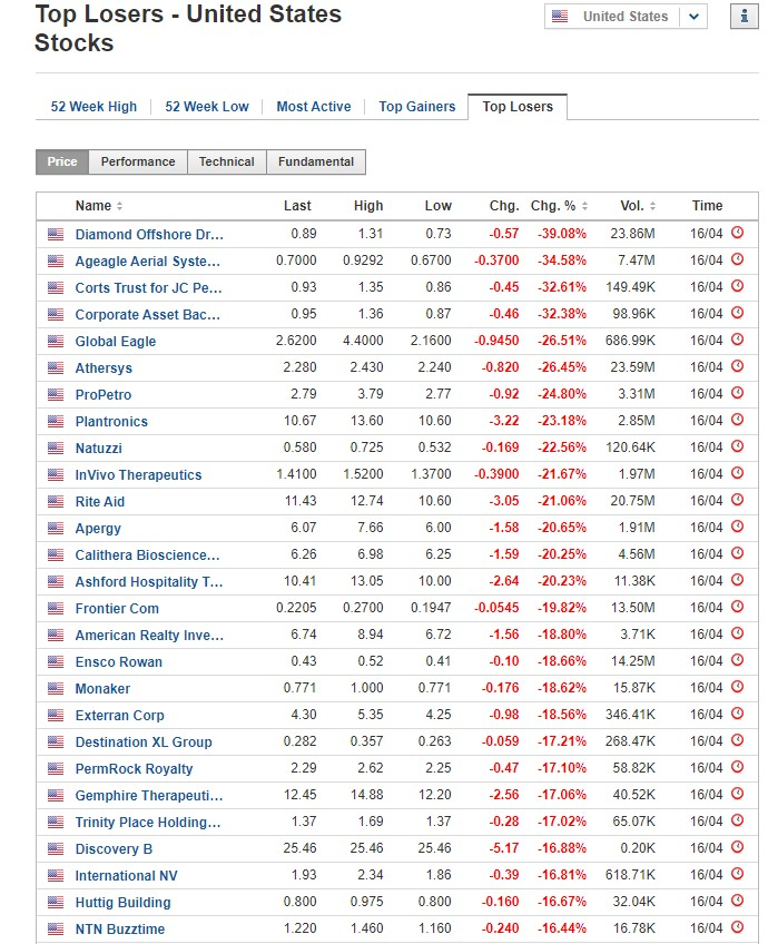 Stocks biggest losers for April 16, 2020, US stock market
