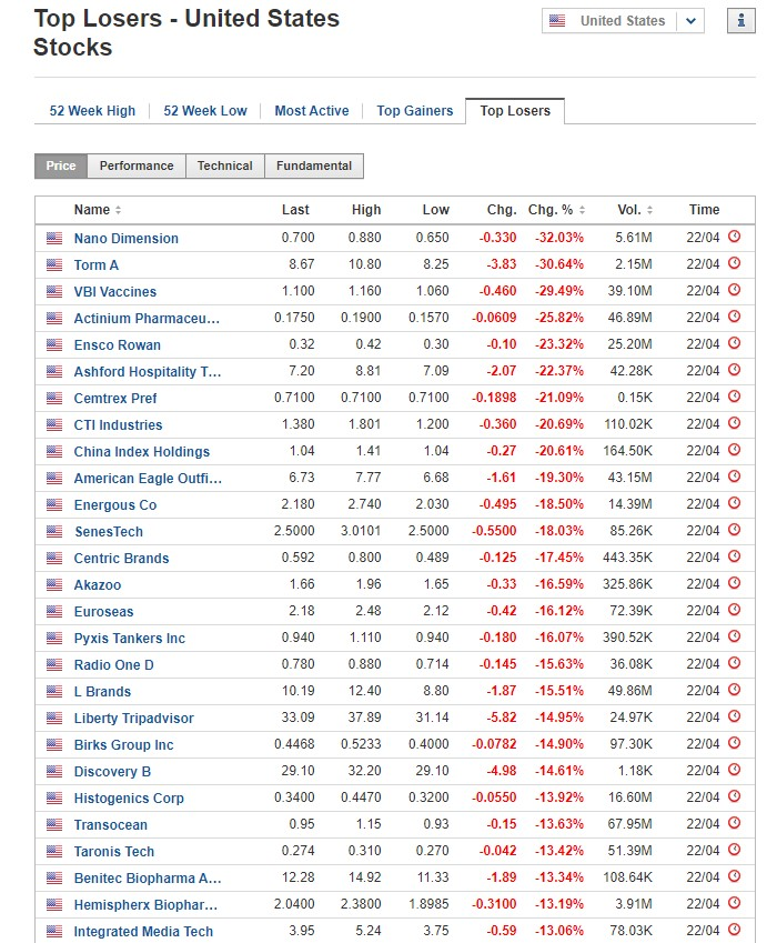 Stocks biggest losers for April 22, 2020, US stock market