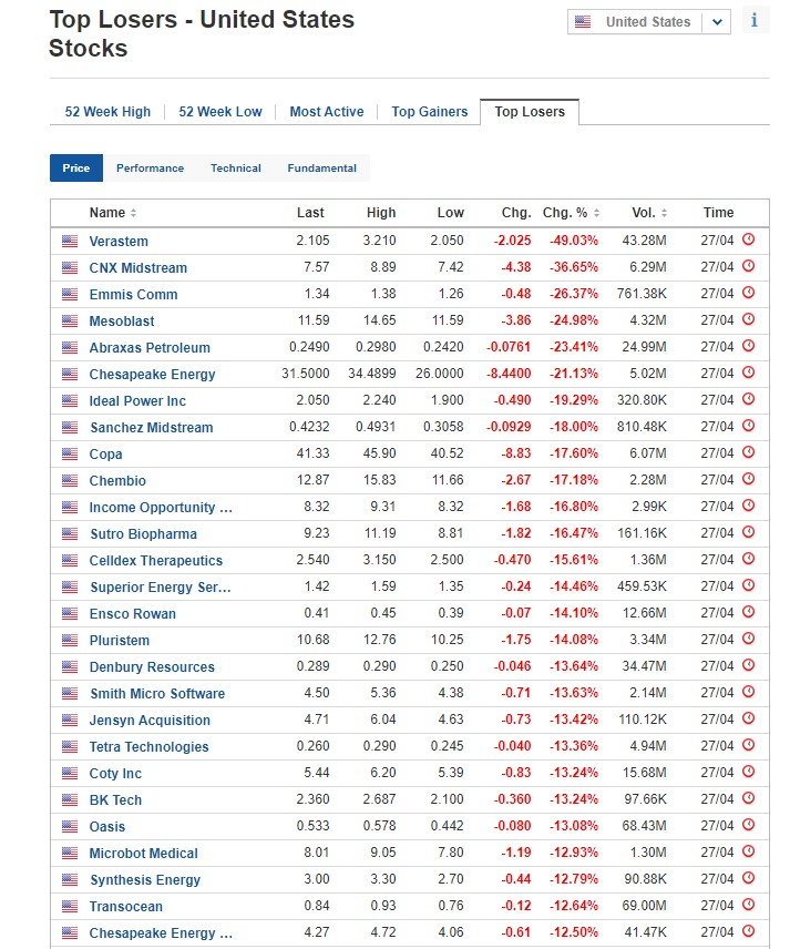 Stocks biggest losers for April 27, 2020, US stock market