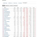 Stocks biggest losers April 9, 2020