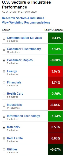 Stock Market, U.S. Sectors & Industries Performance on April !6, 2020