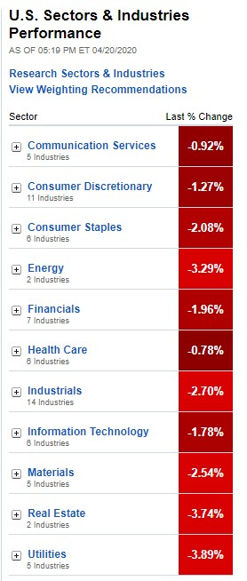 Stock Market, U.S. Sectors & Industries Performance for April 20, 2020