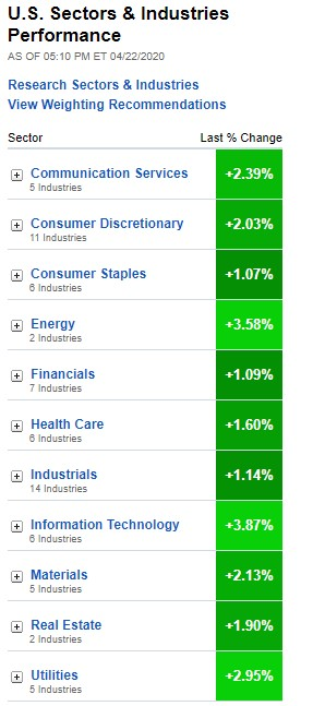 Stock Market, U.S. Sectors & Industries Performance for April 22, 2020