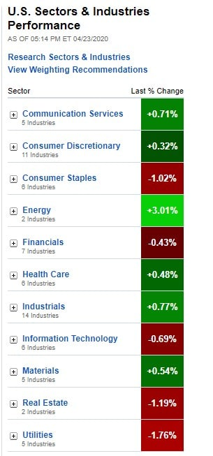 U.S. Sectors & Industries Performance for April 23, 2020