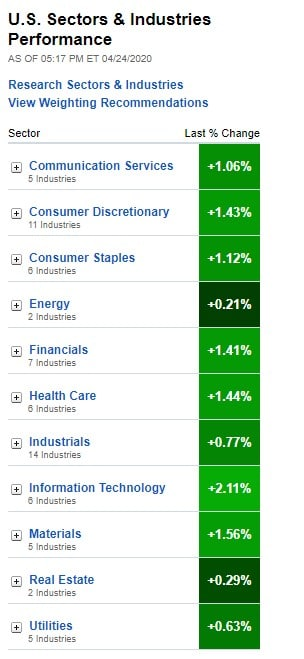Stock Market, U.S. Sectors & Industries Performance for April 24, 2020