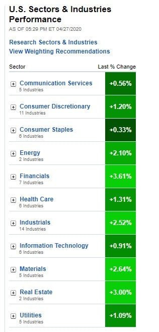 Stock Market, U.S. Sectors & Industries Performance for April 27, 2020