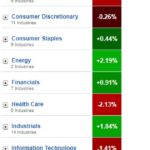 Stock market cyclical and defensive sectors