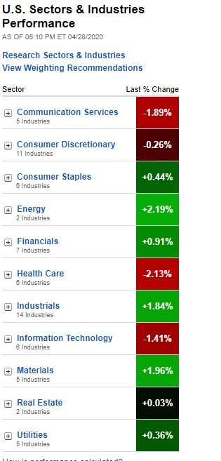 Stock Market, U.S. Sectors & Industries Performance dor April 28, 2020