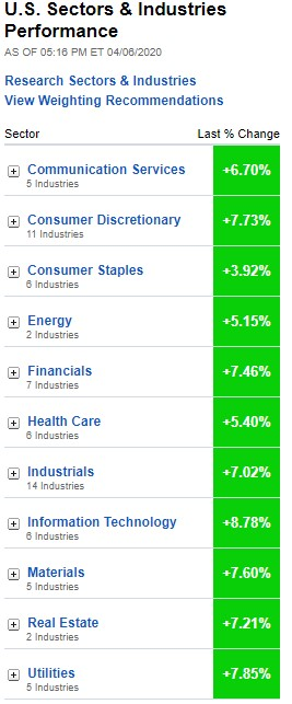 Stock market, U.S. Sectors & Industries Performance April 6, 2020