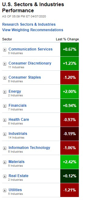 U.S. Sectors & Industries Performance April 7, 2020