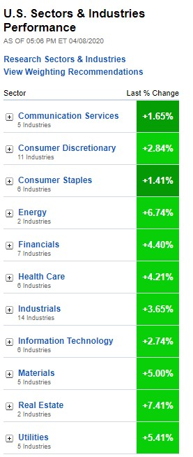 Stock Market, U.S. Sectors & Industries Performance, April 8, 2020