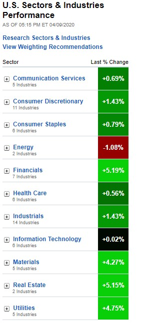 Stock Market, U.S. Sectors & Industries Performance, April 9, 2020