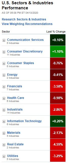 Stock Market, U.S. Sectors & Industries Performance, April 13, 2020