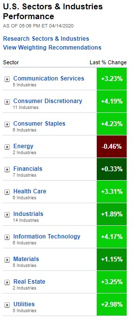 U.S. Sectors & Industries Performance, April 14, 2020