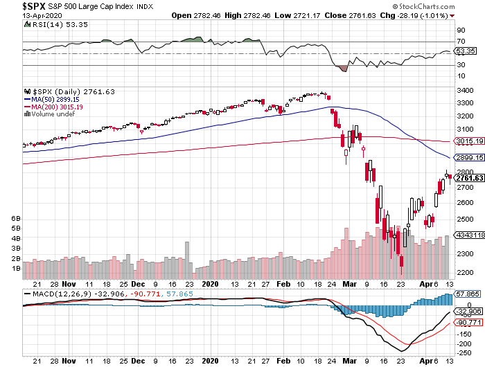 S&P 500 Indec daily chart, April 13, 2020