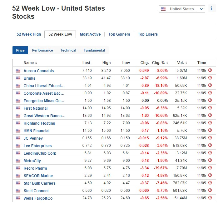Stocks at 52-week low for May 11, 2020, US stock market