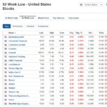 Stocks at 52-week low for May 1, 2020