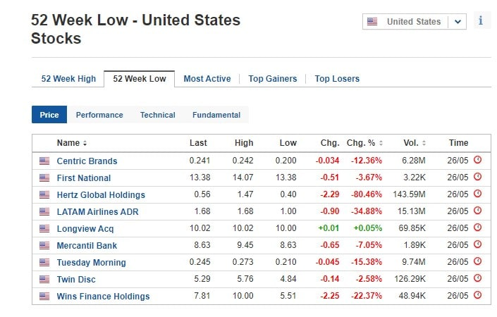 Stocks at 52-week low for May 26, 2020, US stock market