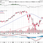 AAPL stock had a weekly performance of +8.07%