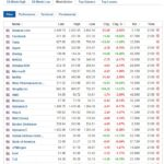 Most active stocks January 23 2020