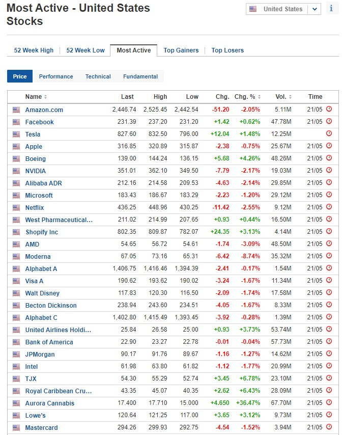 Most active stocks for May 21, 2020, US stock market