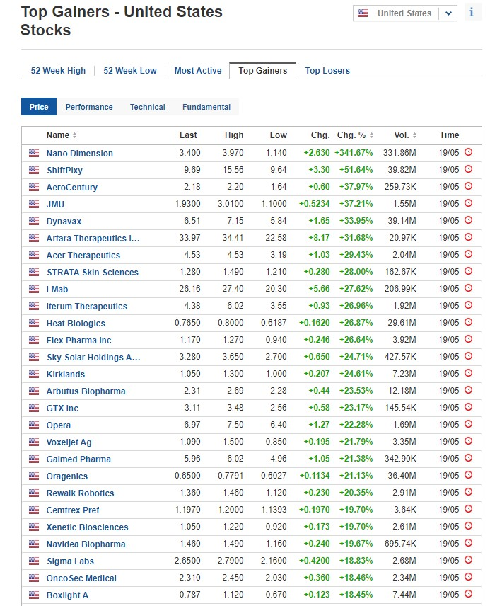 Stocks biggest gainers for May 19, 2020, US stock market