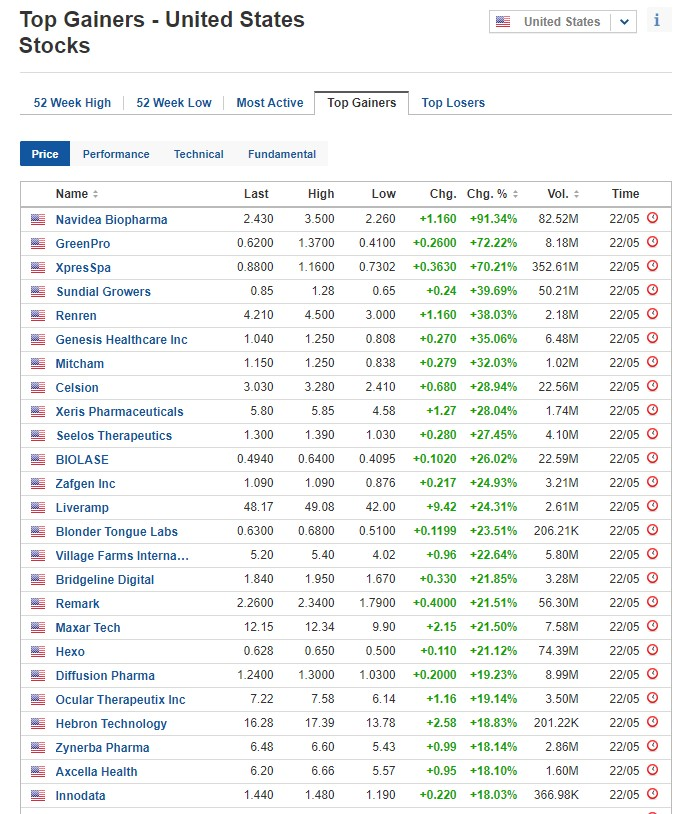 Stocks biggest gainers for May 22, 2020, US stock market
