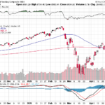 Nasdaq Composite Index weekly performance for May 1, 2020