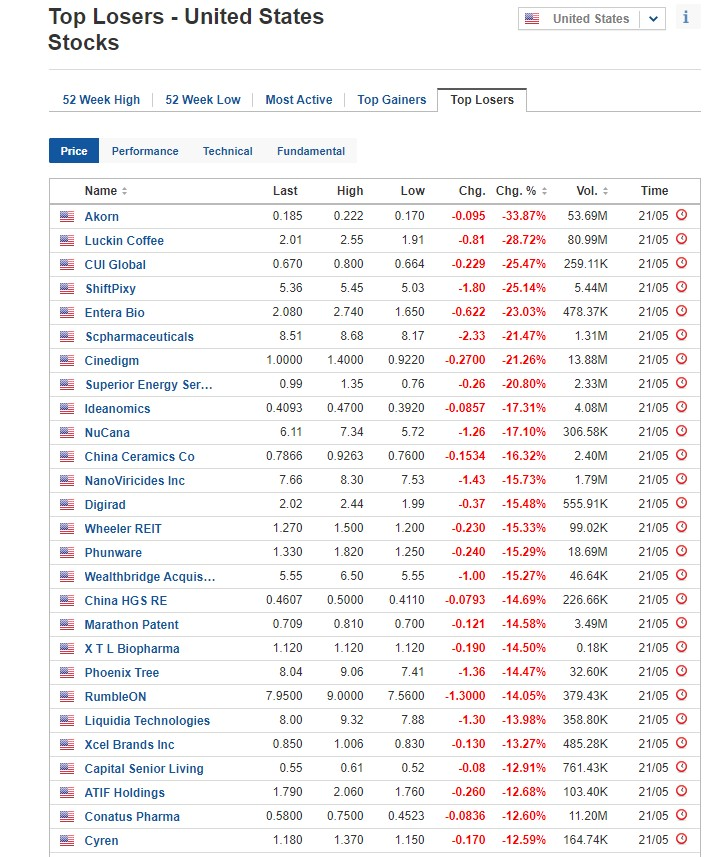 Stocks biggest losers for May 21, 2020, US stock market
