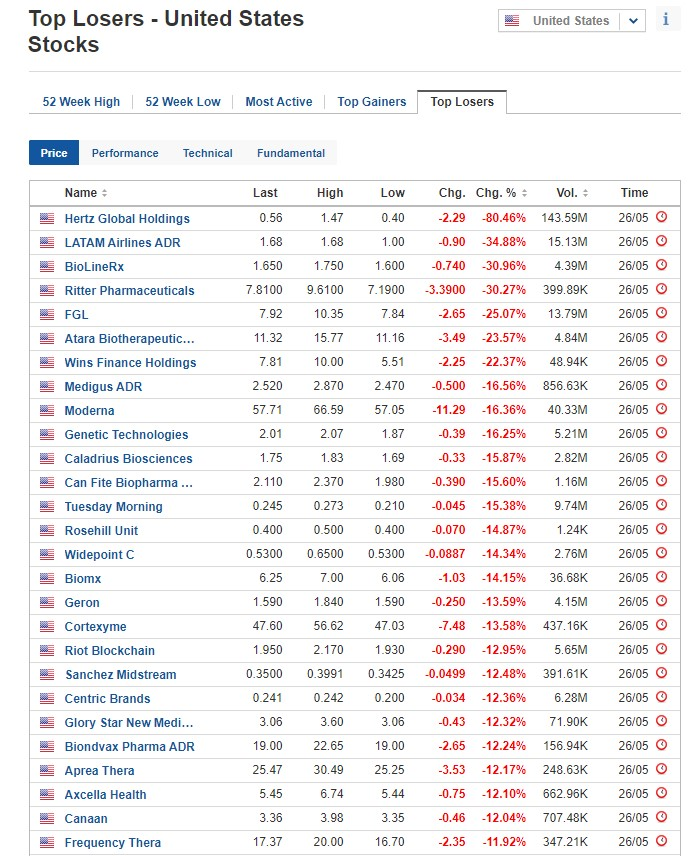 Stocks biggest losers for May 26, 2020, US stock market