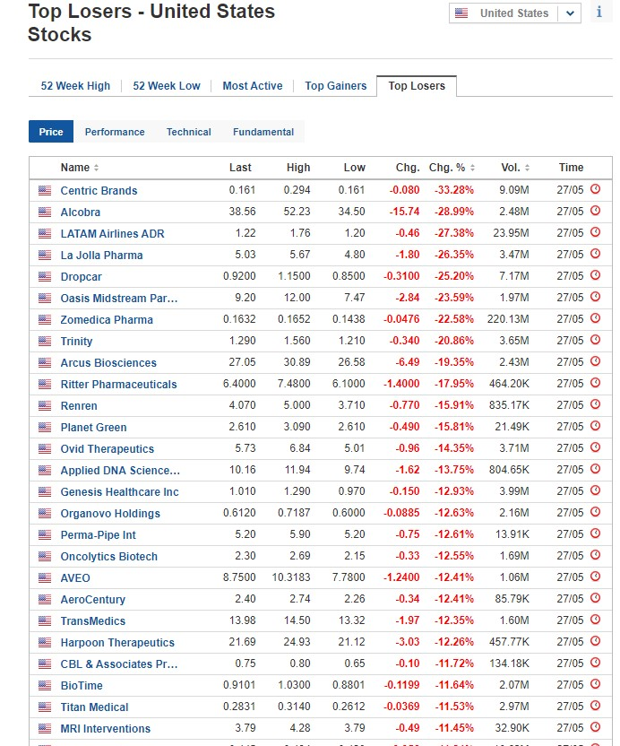 Stocks biggest losers for May 27, 2020, US stock market