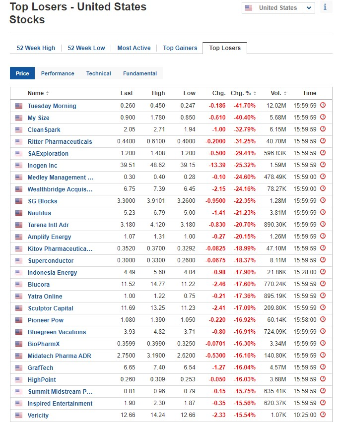 Stocks biggest losers for May 6, 2020, US stock market