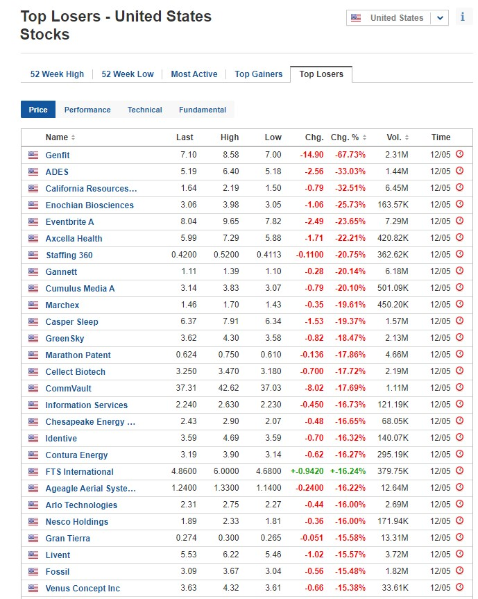 Stocks biggest losers for May 12, 2020, US stock market