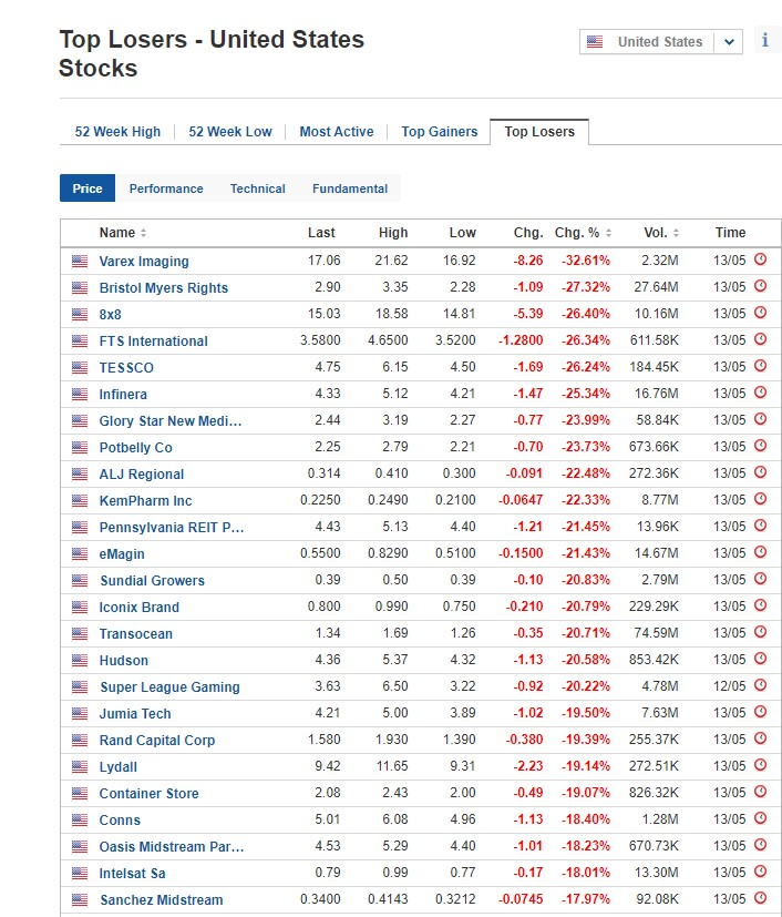 Stocks biggest losers for May 13, 2020, US stock market