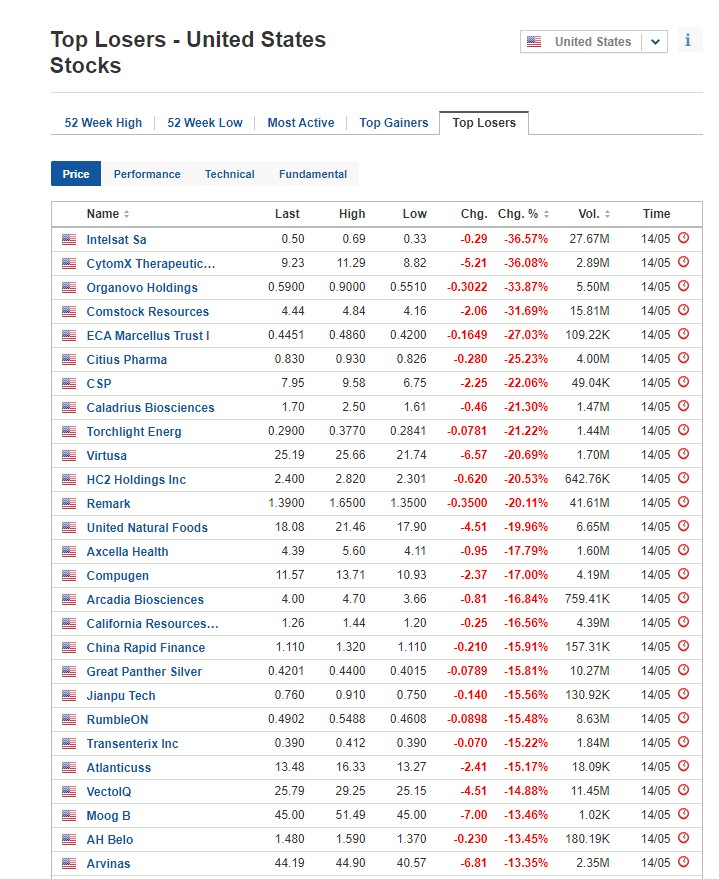 Stocks biggest losers for May 14, 2020, US stock market