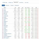 Most active stocks for May 5, 2020