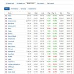 Most active stocks for May 8, 2020