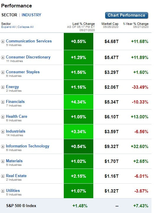 U.S. Sectors & Industries Performance for May 27, 2020