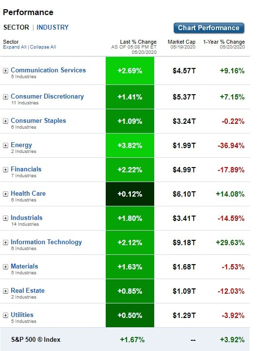 U.S. Sectors & Industries Performance for May 20, 2020