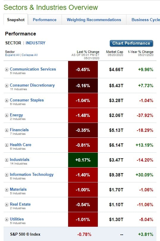 U.S. Sectors & Industries Performance for May 21, 2020