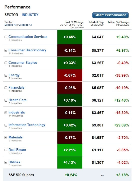 U.S. Sectors & Industries Performance for May 22, 2020