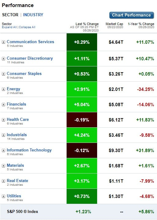 U.S. Sectors & Industries Performance for May 26, 2020