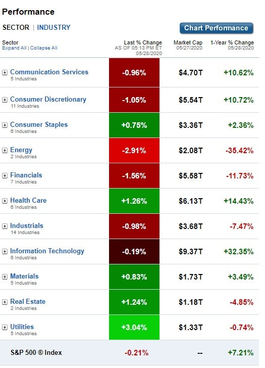 U.S. Sectors & Industries Performance for May 28, 2020