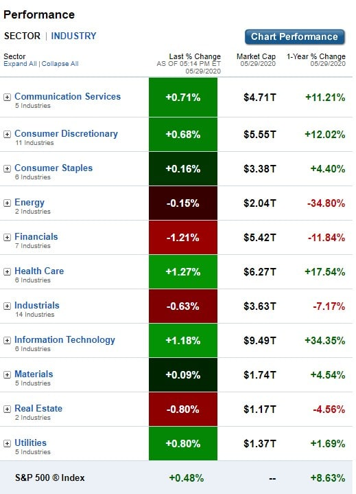U.S. Sectors & Industries Performance for May 29, 2020
