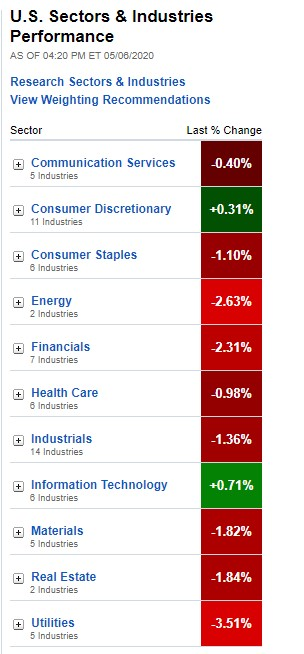 U.S. Sectors & Industries Performance for May 6, 2020