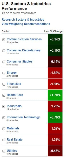 U.S. Sectors & Industries Performance for May 11, 2020