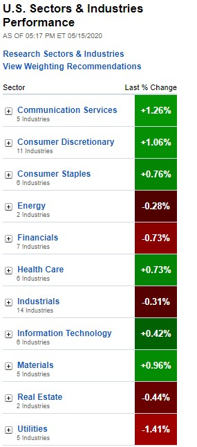 U.S. Sectors & Industries Performance for May 15, 2020