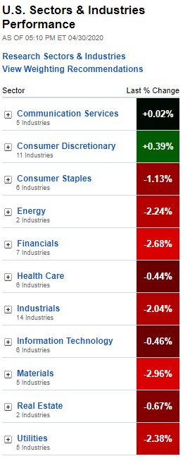 Stock Market, U.S. Sectors & Industries Performance for April 30, 2020